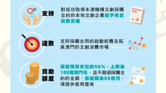 文產基金推出專項資助_提供二十個免息貸款額