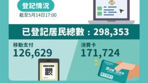 近卅萬人登記消費優惠_選擇拍卡較移動支付多