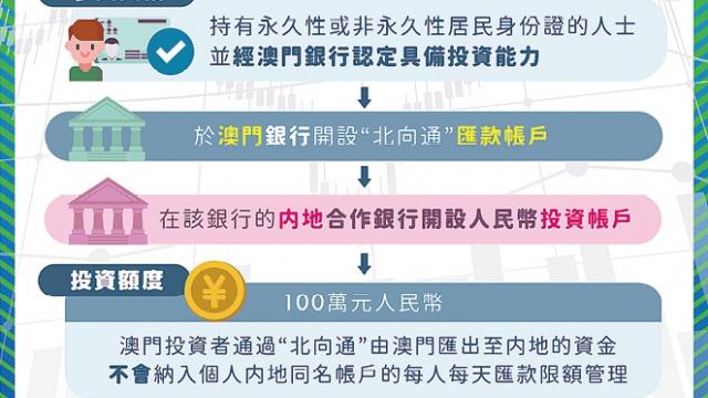 居民可跨境購理財產品_投資額度一百萬人民幣